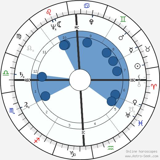 James L. Goddard wikipedia, horoscope, astrology, instagram