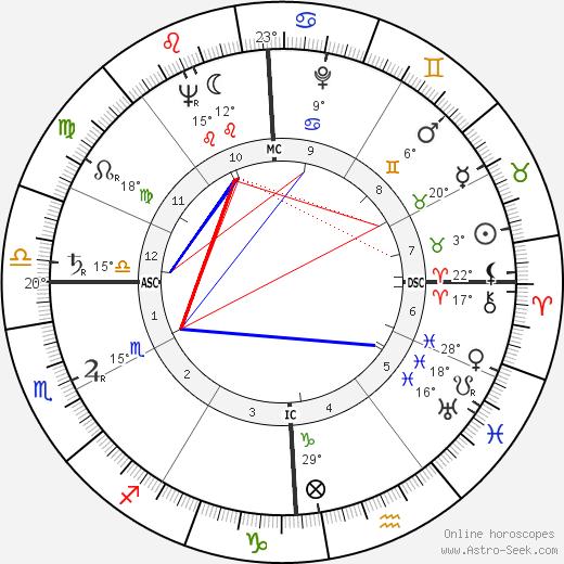 James L. Goddard birth chart, biography, wikipedia 2019, 2020