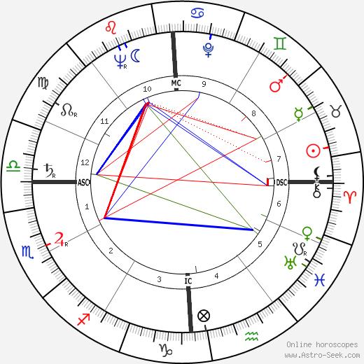 James L. Goddard birth chart, James L. Goddard astro natal horoscope, astrology
