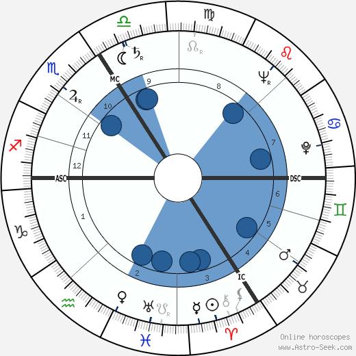 Jean Cuminal wikipedia, horoscope, astrology, instagram