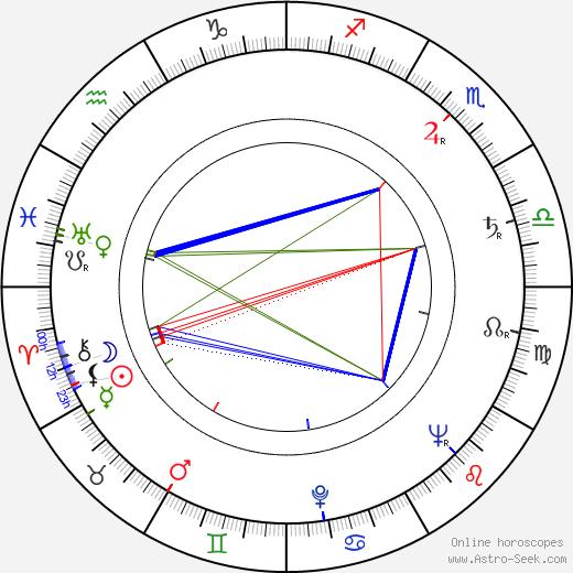 Jean Willes день рождения гороскоп, Jean Willes Натальная карта онлайн