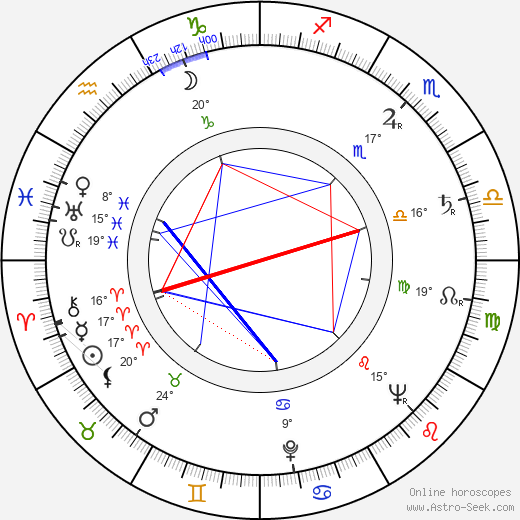Jerzy Passendorfer birth chart, biography, wikipedia 2019, 2020