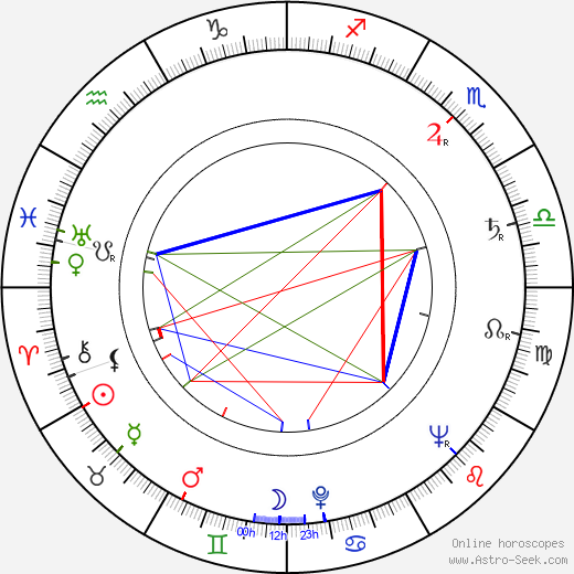 John Mortimer astro natal birth chart, John Mortimer horoscope, astrology