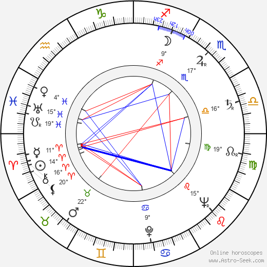 Josef Kutík birth chart, biography, wikipedia 2019, 2020
