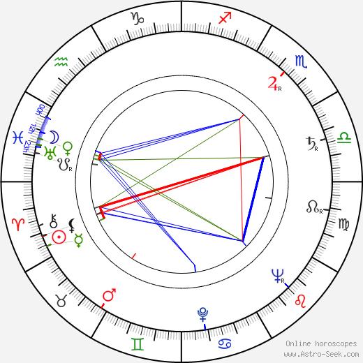 Josef Langmiler день рождения гороскоп, Josef Langmiler Натальная карта онлайн