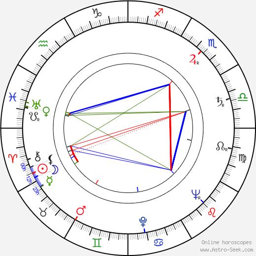 József Zsudi birth chart, József Zsudi astro natal horoscope, astrology