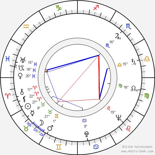 Leif Panduro birth chart, biography, wikipedia 2020, 2021