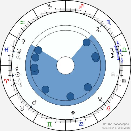 Leora Dana wikipedia, horoscope, astrology, instagram