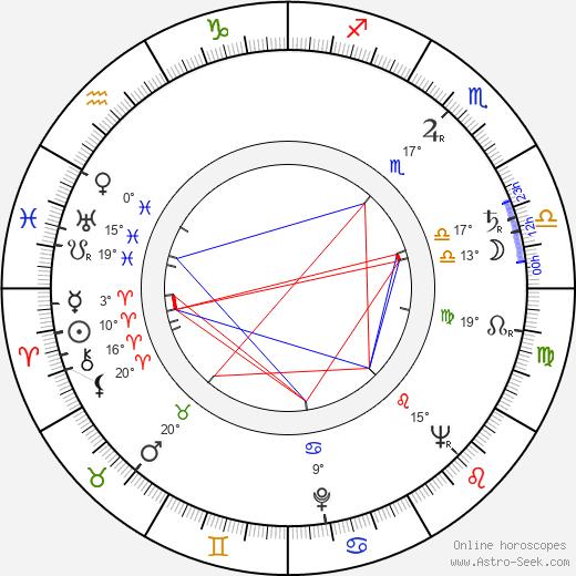 Leora Dana birth chart, biography, wikipedia 2020, 2021