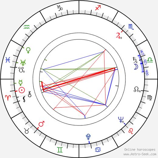 Leora Dana birth chart, Leora Dana astro natal horoscope, astrology