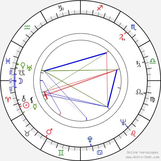 Lidiya Vertinskaya birth chart, Lidiya Vertinskaya astro natal horoscope, astrology
