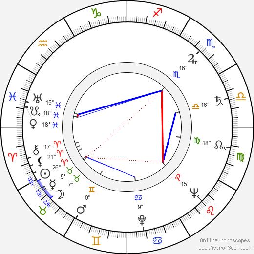 Lindsay Anderson birth chart, biography, wikipedia 2018, 2019