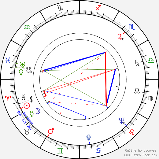 Lindsay Anderson astro natal birth chart, Lindsay Anderson horoscope, astrology