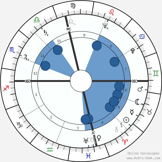 Lon McCallister wikipedia, horoscope, astrology, instagram