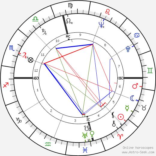Lon McCallister birth chart, Lon McCallister astro natal horoscope, astrology