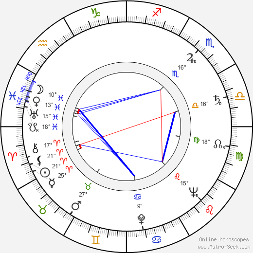 Lubomír Možný birth chart, biography, wikipedia 2020, 2021