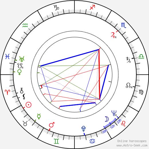 Ludmila Píchová birth chart, Ludmila Píchová astro natal horoscope, astrology