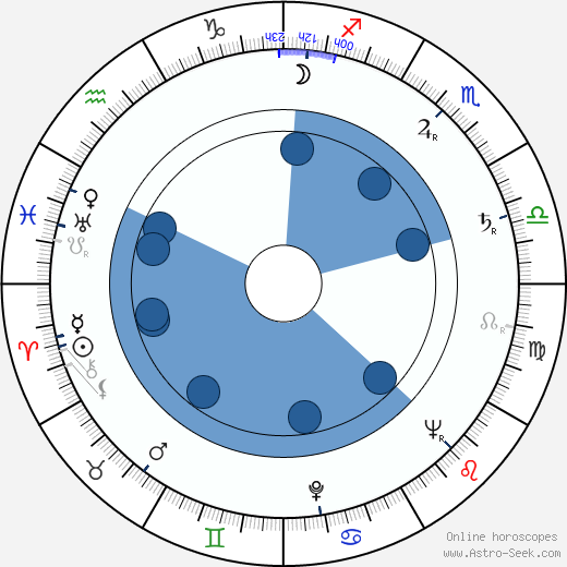 Lyudmila Shagalova wikipedia, horoscope, astrology, instagram