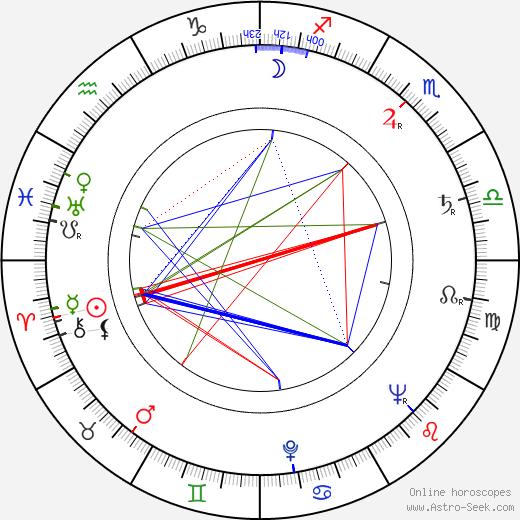 Lyudmila Shagalova tema natale, oroscopo, Lyudmila Shagalova oroscopi gratuiti, astrologia