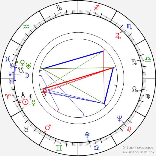 Mari Blanchard день рождения гороскоп, Mari Blanchard Натальная карта онлайн