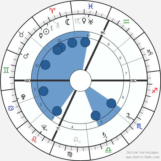 Marilyn Sheppard wikipedia, horoscope, astrology, instagram