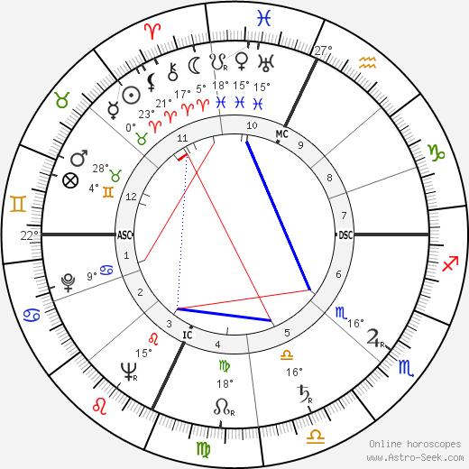 Marilyn Sheppard birth chart, biography, wikipedia 2019, 2020