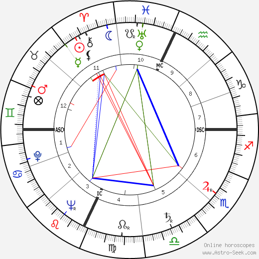 Marilyn Sheppard birth chart, Marilyn Sheppard astro natal horoscope, astrology