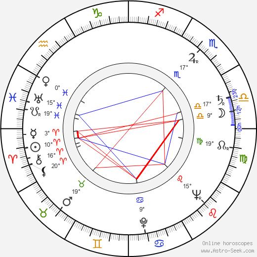Mario Vitale birth chart, biography, wikipedia 2019, 2020