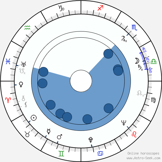 Maxine Audley wikipedia, horoscope, astrology, instagram