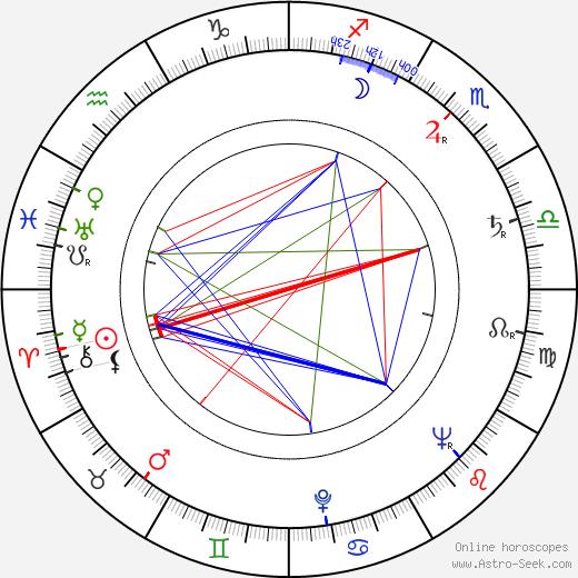 Michael V. Gazzo astro natal birth chart, Michael V. Gazzo horoscope, astrology
