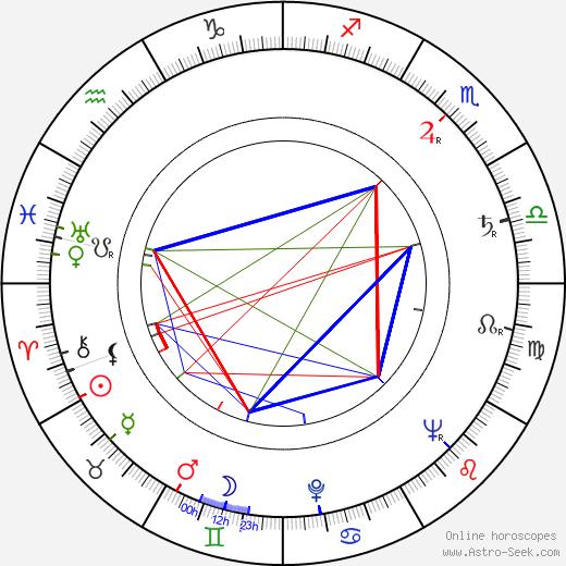Naděžda Sobotková birth chart, Naděžda Sobotková astro natal horoscope, astrology