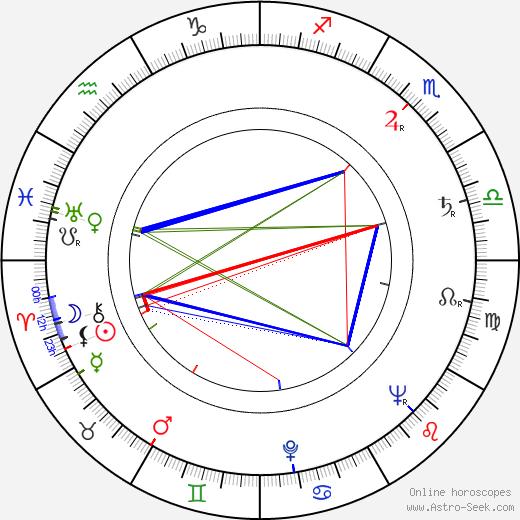 Pellervo Rantala tema natale, oroscopo, Pellervo Rantala oroscopi gratuiti, astrologia