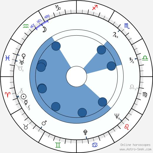Pentti Lintonen wikipedia, horoscope, astrology, instagram