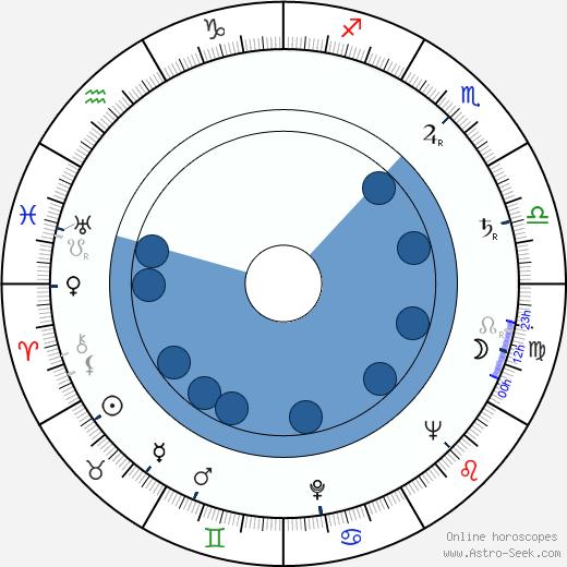 Senkichi Omura wikipedia, horoscope, astrology, instagram