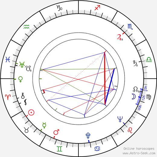 Senkichi Omura birth chart, Senkichi Omura astro natal horoscope, astrology