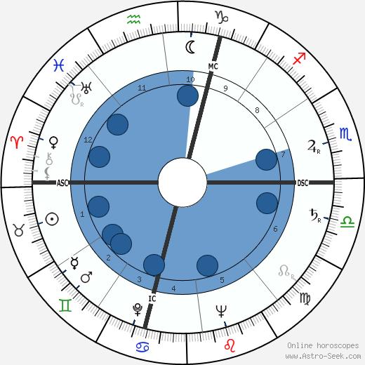 Alberto Dall'Ora wikipedia, horoscope, astrology, instagram