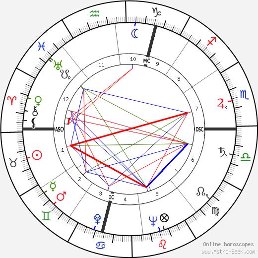Alberto Dall'Ora birth chart, Alberto Dall'Ora astro natal horoscope, astrology