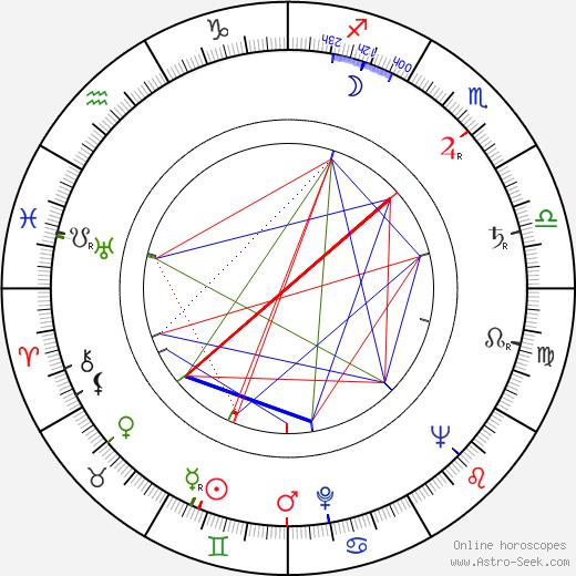 Anna Proclemer birth chart, Anna Proclemer astro natal horoscope, astrology