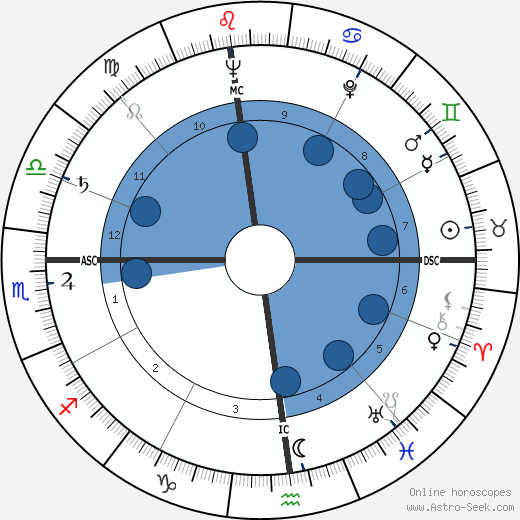 Anne Baxter horoscope, astrology, sign, zodiac, date of birth, instagram