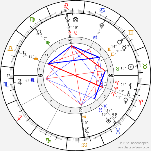 Anne Baxter birth chart, biography, wikipedia 2018, 2019