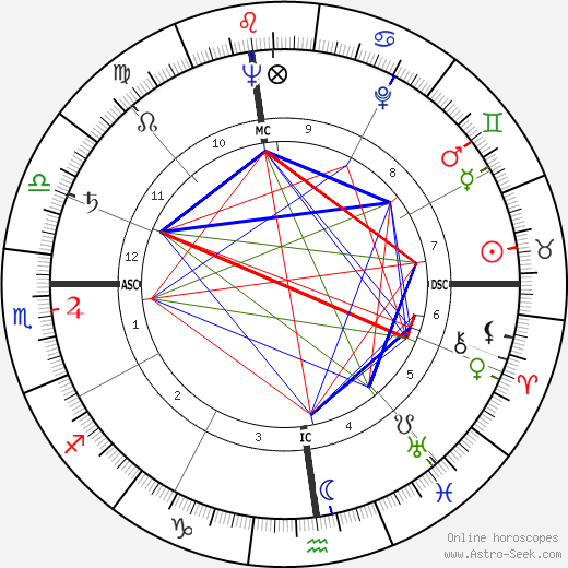 Anne Baxter astro natal birth chart, Anne Baxter horoscope, astrology