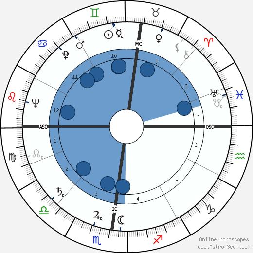 Bernard Clavel wikipedia, horoscope, astrology, instagram