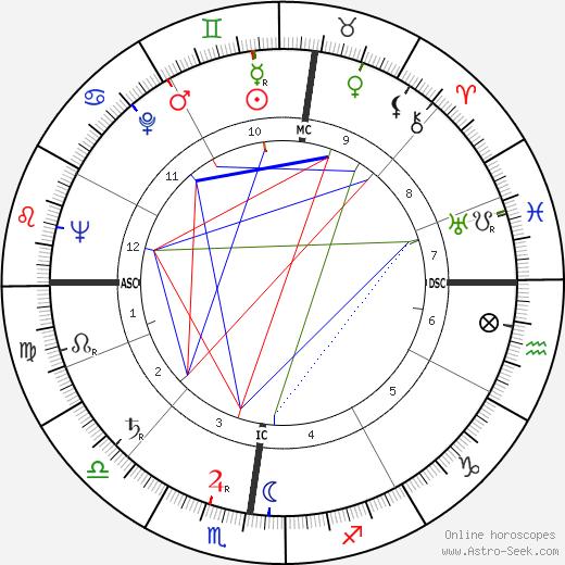 Бернар Клавель Bernard Clavel день рождения гороскоп, Bernard Clavel Натальная карта онлайн