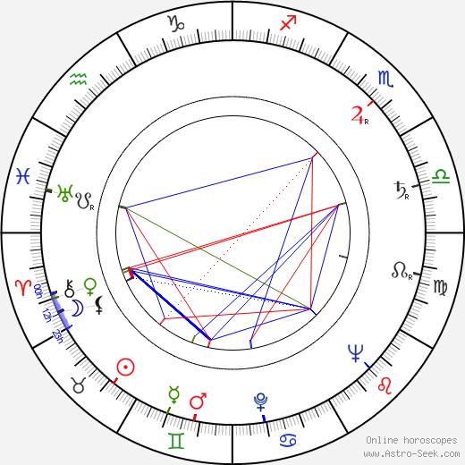 Bohuš Balajka день рождения гороскоп, Bohuš Balajka Натальная карта онлайн