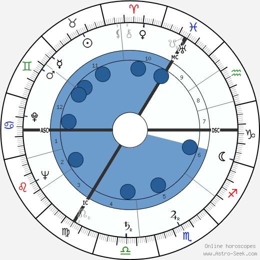 Charles Graham Irving wikipedia, horoscope, astrology, instagram