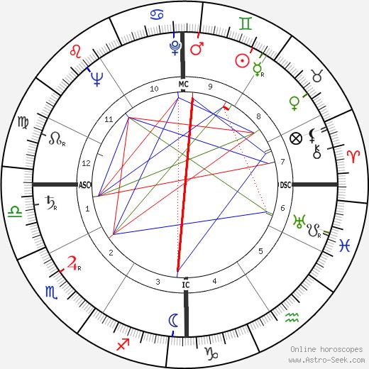 Donald Kinman день рождения гороскоп, Donald Kinman Натальная карта онлайн