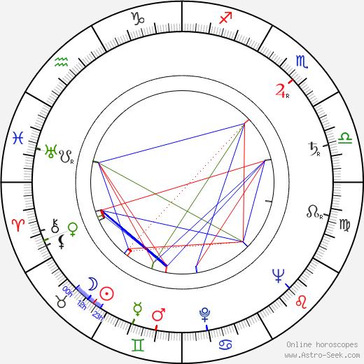 Doris Dowling birth chart, Doris Dowling astro natal horoscope, astrology