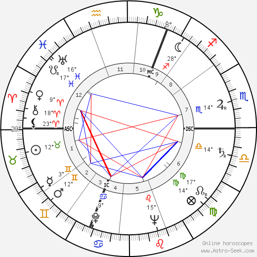 Douglas Stephen birth chart, biography, wikipedia 2018, 2019