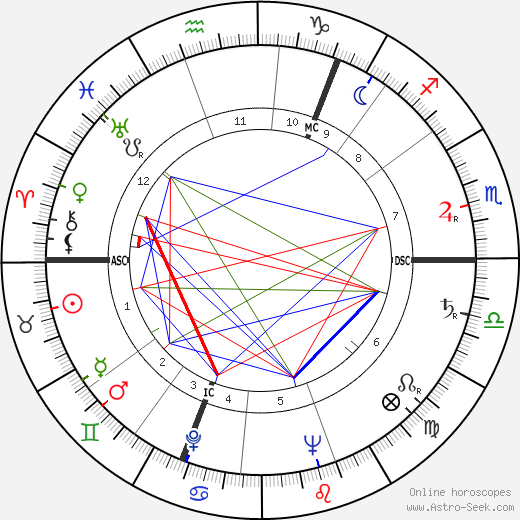Douglas Stephen astro natal birth chart, Douglas Stephen horoscope, astrology
