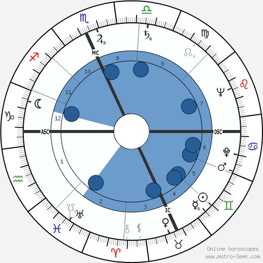 Ellsworth Kelly wikipedia, horoscope, astrology, instagram